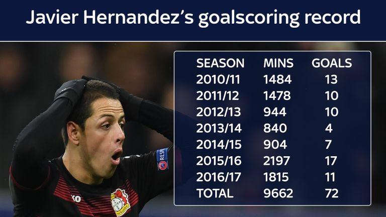 Hernandez's goalscoring record in league football since 2010