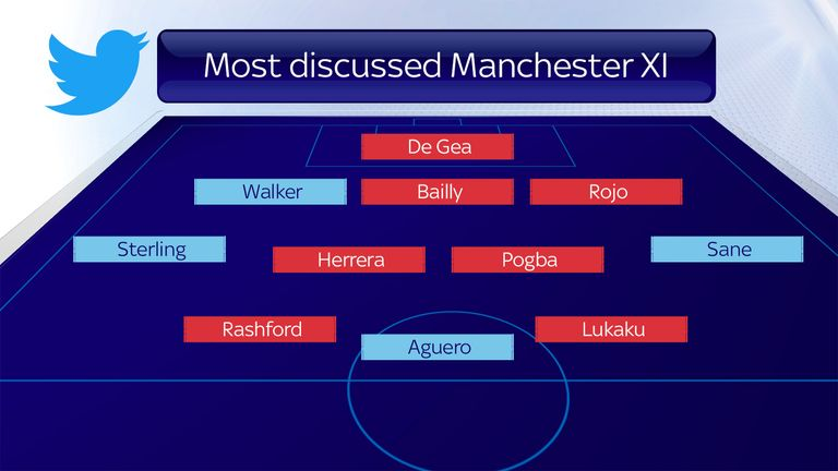 Skysports-graphic-data-manchester_4005424