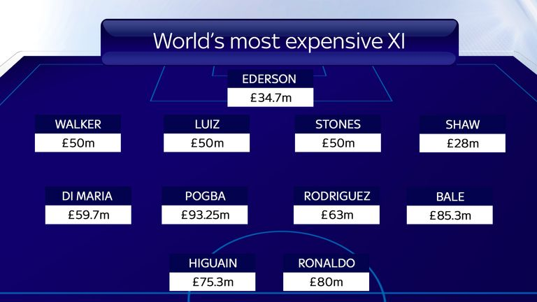 The world's most expensive football team cost a total of &amp#163669.25m to assemble