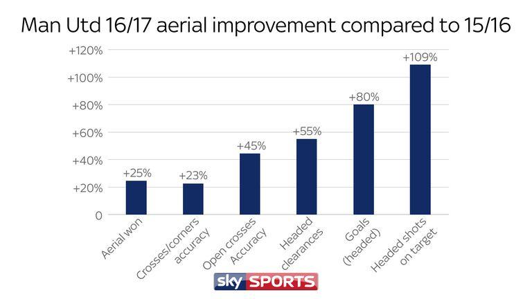 Mourinho oversaw a drastic upturn in United's aerial statistics last season