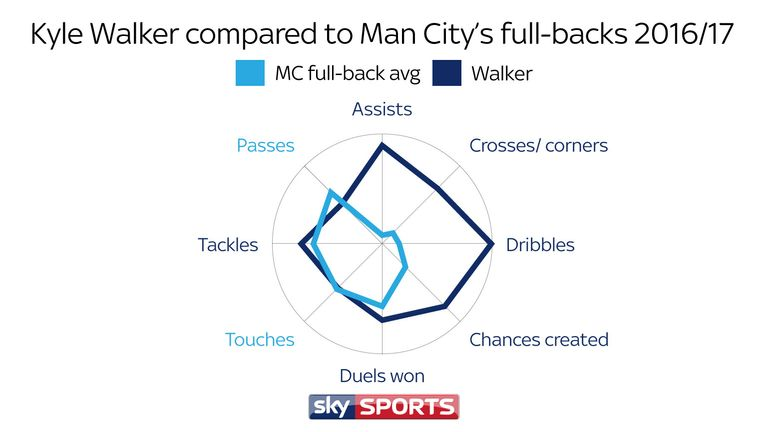 Walker dwarfs City's full-back stats for assists, crosses and corners, dribbles and chances created, and surpasses them for duels won and tackles