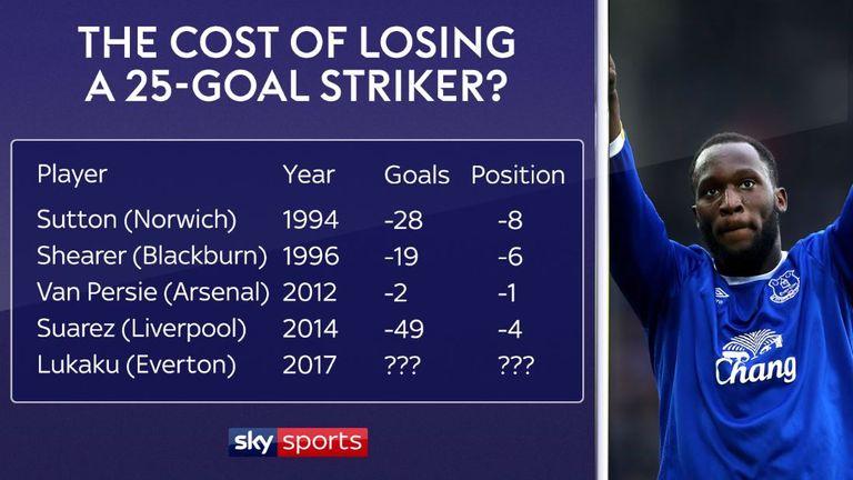 Will Everton miss Romelu Lukaku? History suggests he will be missed