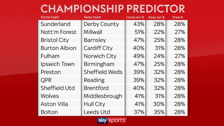 The predicted results for the opening weekend in the Sky Bet Championship