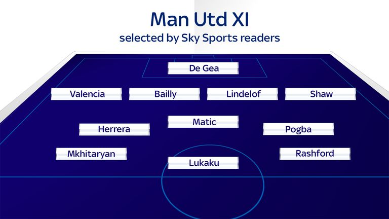 The Manchester United team selected by Sky Sports readers
