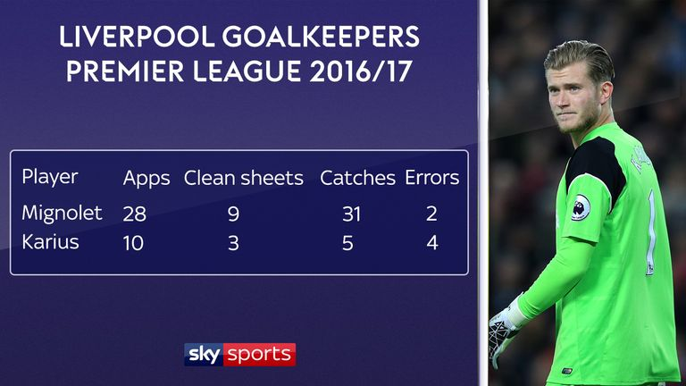 Mignolet had better statistics than Karius in the 2016/17 season