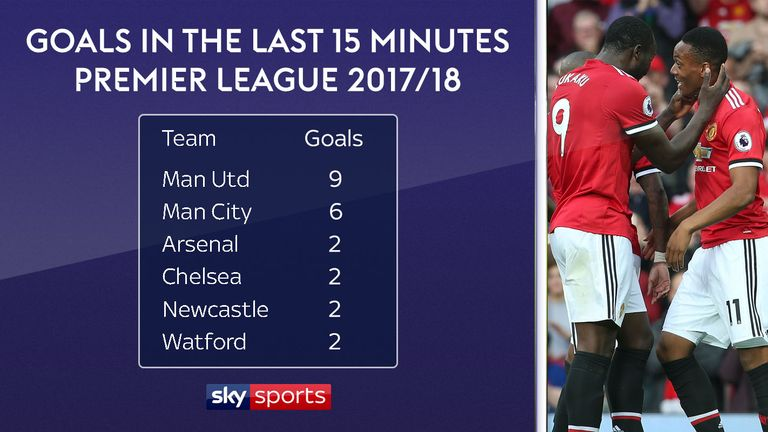 Manchester United have scored far more late goals than anyone else