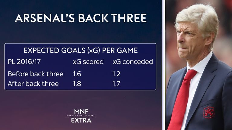 Did Arsenal's defence really improve when they switched to a back three?