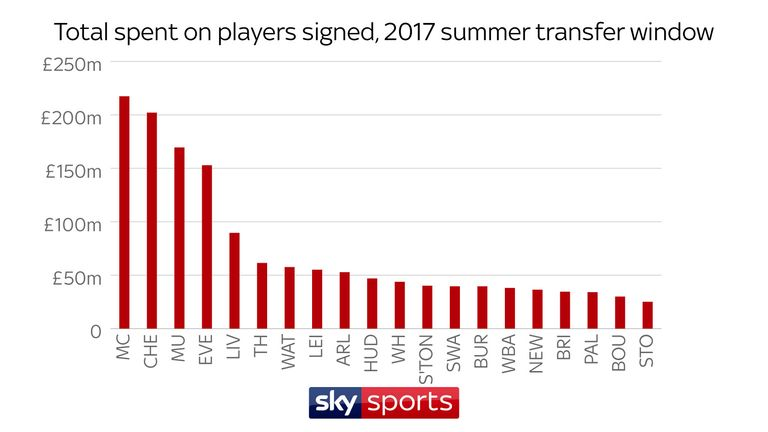 Premier league transfers how much did your club spend football other spendthrift clubs included everton 1529m liverpool 895m and tottenham 614m ccuart Image collections
