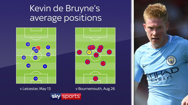 Kevin de Bruyne (17) is operating in a deeper role this season