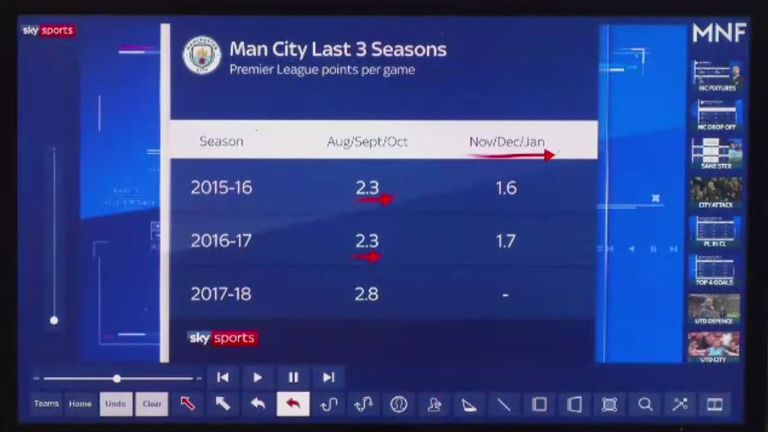 Statistics show how Man City's form has dropped in the winter months