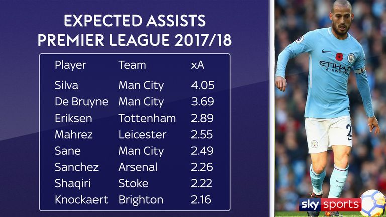 David Silva tops the list of expected assists in the Premier League in 2017/18