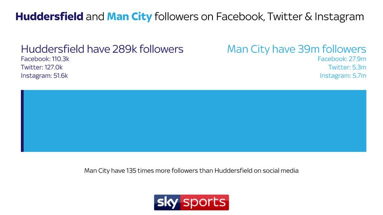 Skysports-huddersfield-man-city-manchester-graphic-data-social_4164771
