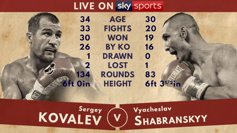 Tale of the Tape - Sergey Kovalev v Vyacheslav Shabranskyy