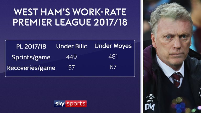 West Ham are sprinting more and making more ball recoveries
