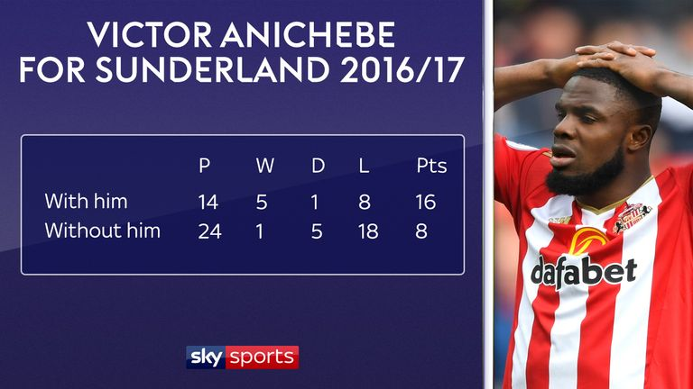 Moyes' Sunderland had a lot more success when Victor Anichebe started