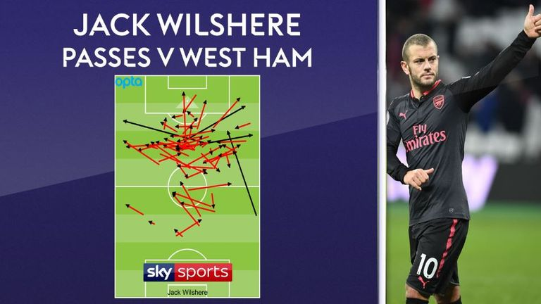 Wilshere had the best pass completion of the 22 players to start the game