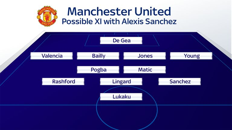 Could Sanchez line up on the left for Manchester United?