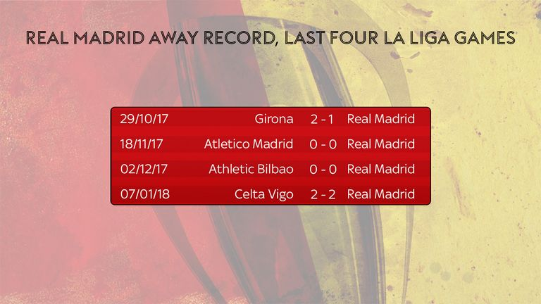 Real Madrid's away form has been poor