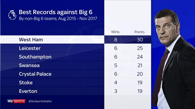 Bilic's record against the top six during his time at West Ham