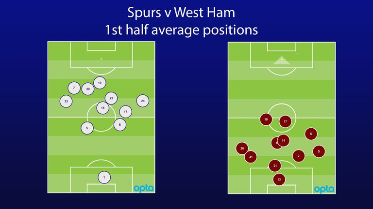 West Ham were extremely defensive, as their first-half average positions show