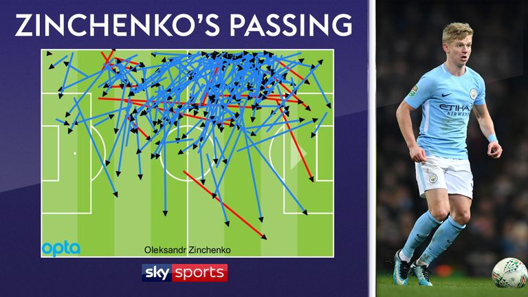 Zinchenko's passes for Manchester City in the Premier League this season