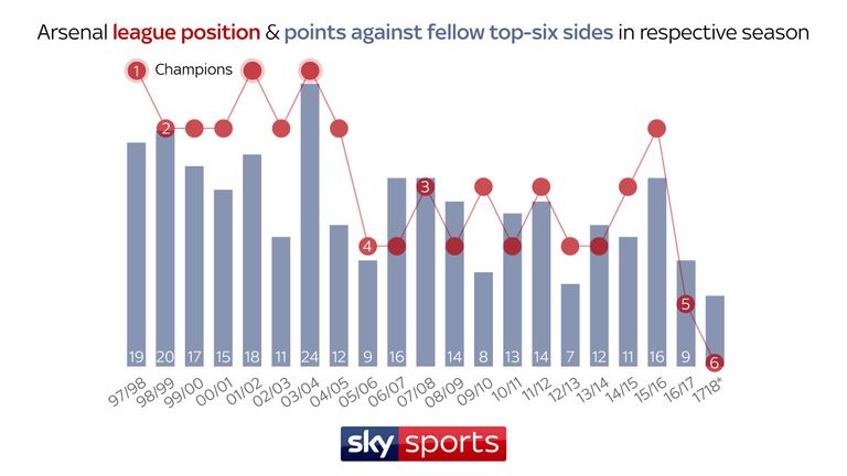 Skysports-arsene-wenger-arsenal-graphic_4235865