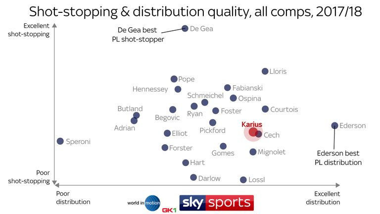 David de Gea (vertical scale) ranks top for shot-stopping, while Ederson ranks top for distribution (horizontal scale)