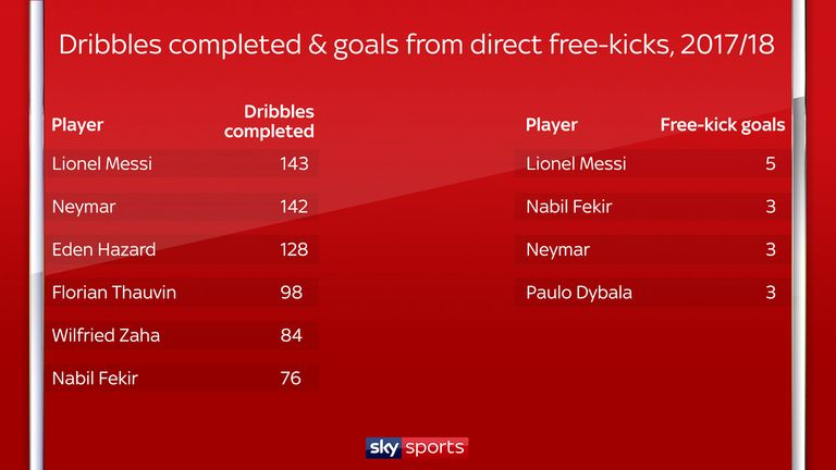 Lionel Messi has made more successful dribbles and scored more goals direct from free-kicks than any other player in the top five leagues
