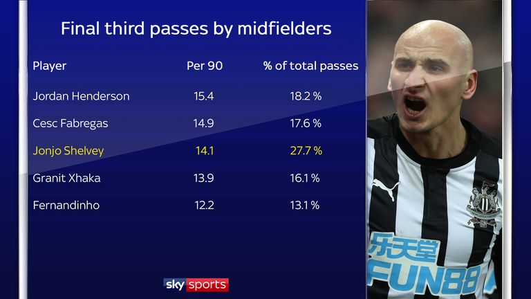 Shelvey hits an unusually high percentage of his passes into the final third