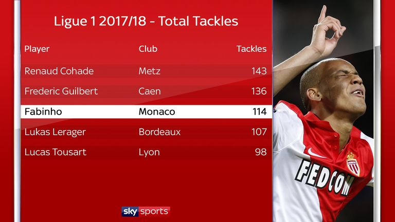 Monaco's Fabinho ranked among the top tacklers in Ligue 1 in 2017/18