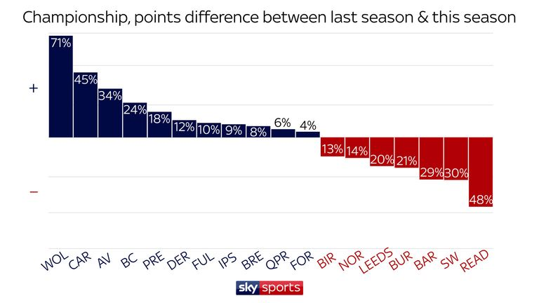 In the Championship, Wolves and Cardiff were the most improved teams, while Reading and Sheffield Wednesday suffered big declines