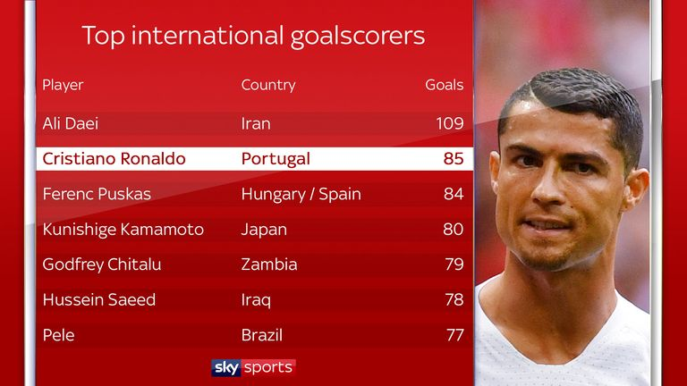 Ronaldo is now second on the list of top scorers in international football