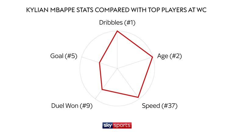 Kylian Mbappe has attempted a tournament -topping 52 dribbles