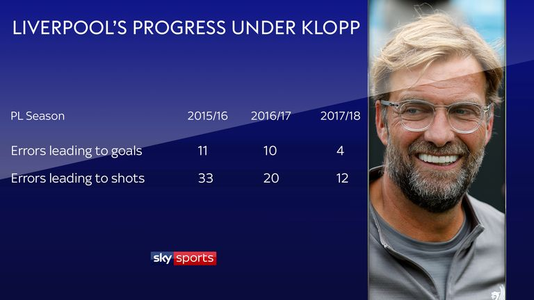 According to Opta, Liverpool are now making fewer costly errors under Klopp