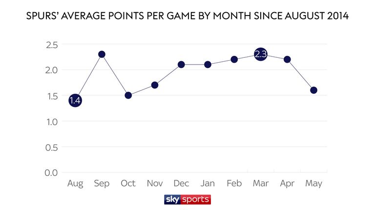 Spurs slump in August but soar in March