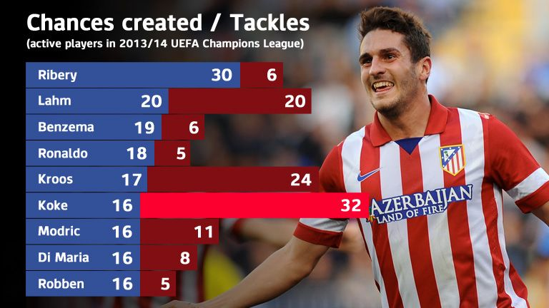 Koke is a creative force for Atletico Madrid but does great defensive work too