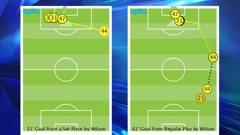 James Wilson (47) scored two close-range goals on his debut with Adnan Januzaj the architect