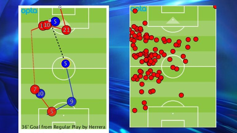 Carrying the ball was the key to the second goal and his touch map shows his influence