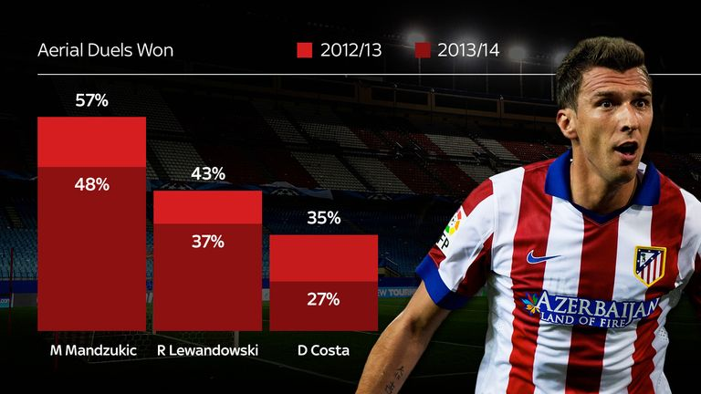 Predecessor at Atletico and successor at Bayern cannot match Mario Mandzukic in the air