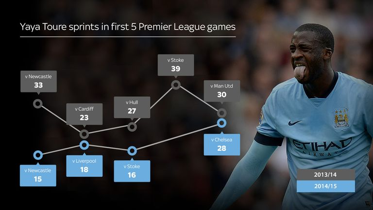 Premier League tracking data that suggests Yaya Toure has lost some of his dynamism