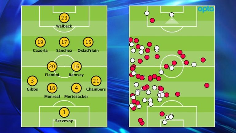 Arsenal's selection v Swansea and Nacho Monreal's duels won/lost (red/white)