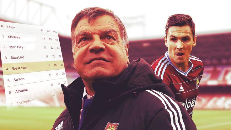 West Ham form