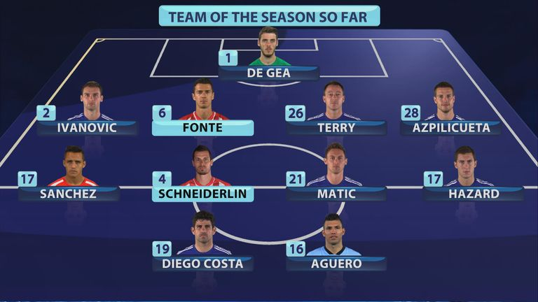 The MNF team of the season so far