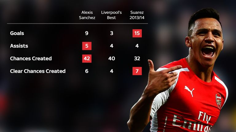 Sanchez compares favourably with Liverpool's best, while Suarez's record at this stage last season highlights what Rodgers is missing