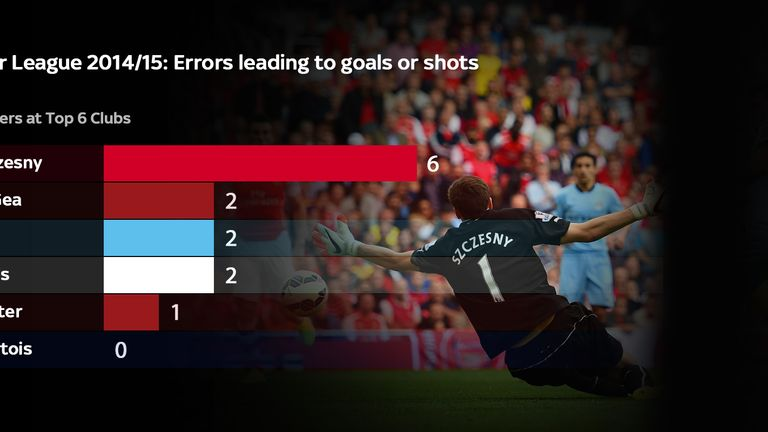 Szczesny has made far more mistakes than his fellow goalkeepers at top-six clubs