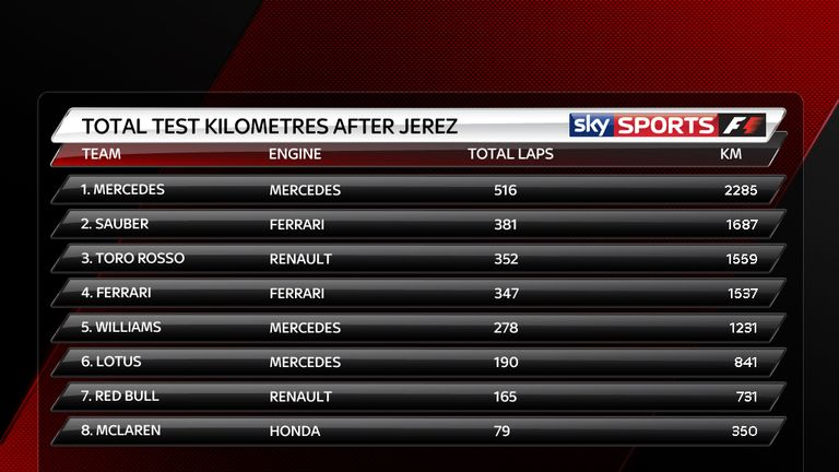 The KM completed by each team in Jerez