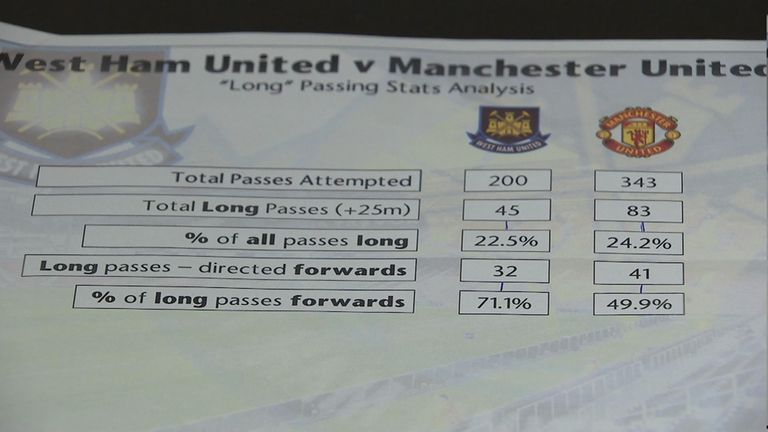 West Ham v Manchester United Louis van Gaal stat sheet dossier
