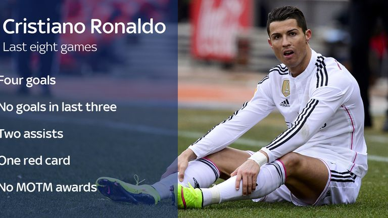 Cristiano Ronaldo's last eight games
