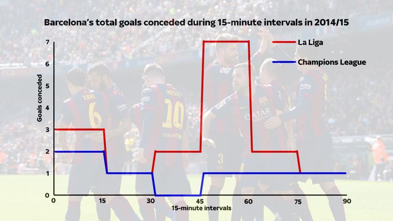 Barcelona have been exposed at the start of both halves