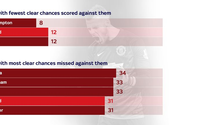 Teams have struggled to score against Man Utd from clear opportunities